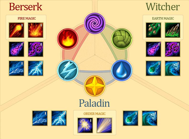 magie elemente